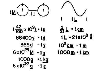 введение единиц измерения