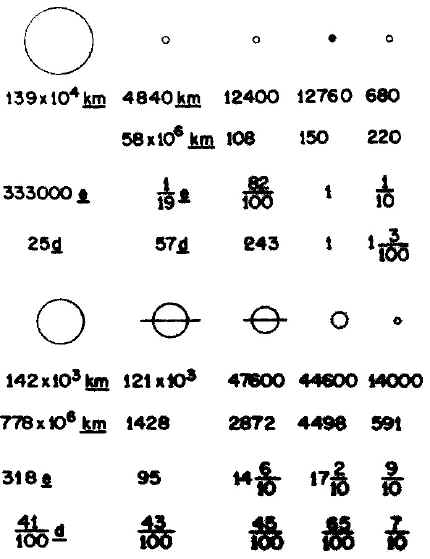 информация о планетах Солнечной системы